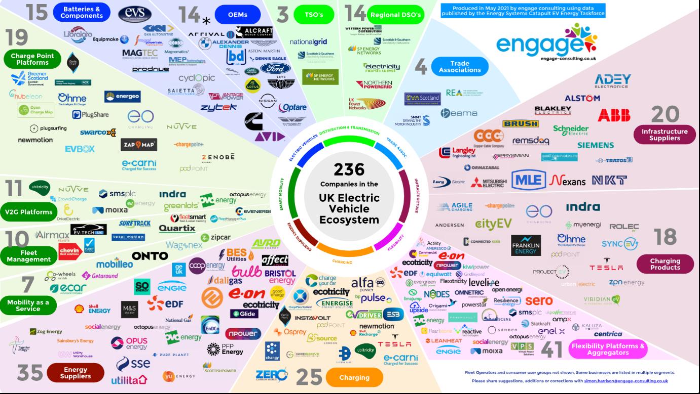 UK Electric Vehicle Ecosystem